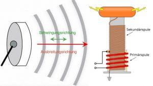 Drahtlose Energieübertragung mit Skalarwellen