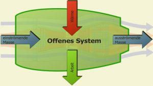 Offenes System