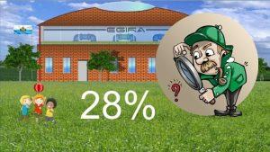 28 Prozent