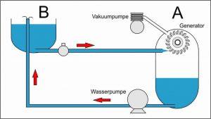 Wasserkraftwerk mit Unterdruck 2