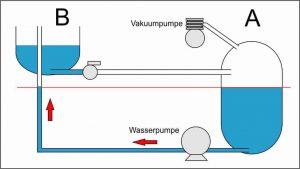 Wasserkraftwerk mit Unterdruck 1