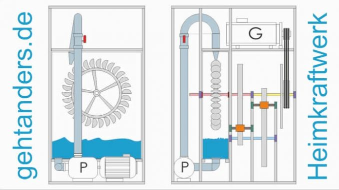 Selbstlaufendes Wasserkraftwerk mit Pelton Turbine