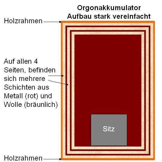 Orgonakkumulator_Prinzipaufbau
