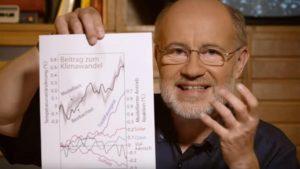 Harald Lesch antropogen verursachte Treibhausgase