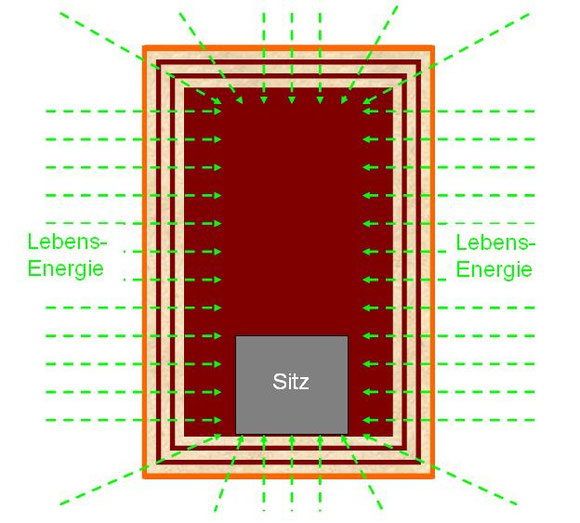 orgonkammer-energiefluss
