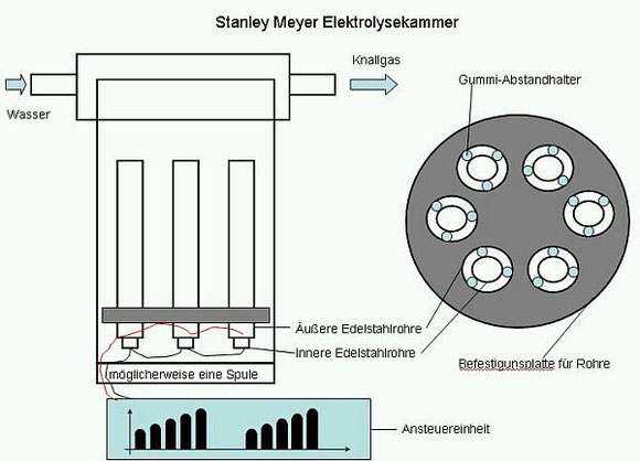 stanley-meyer-elektrolysekammer