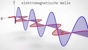 autonom laufender Magnetmotor - Das elektromagnetische Feld