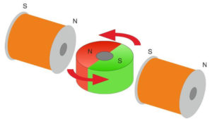 autonom laufender Magnetmotor - Elektromotoren sind Magnetmotoren
