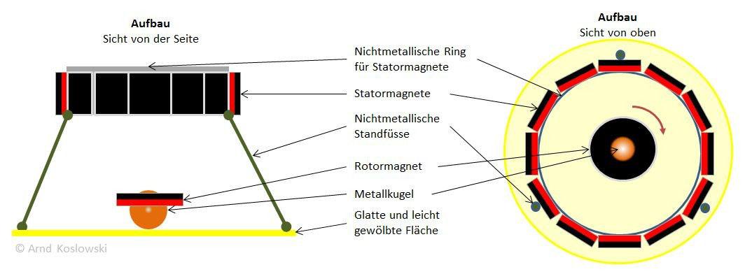 hamel-spinner-aufbau