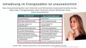 Dezentrale Energiekonzepte und frei für alle