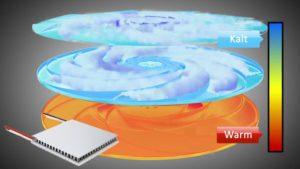 Klimazonen beim Jupiter Generator mit Peltier Element