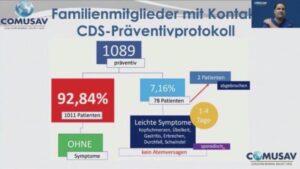 CDS-Präventionsprotokoll